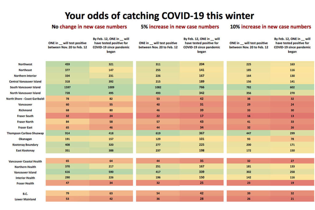 GRAPHIC: One in 25 Lower Mainland residents may contract COVID-19 by February if virus continues spread - Maple Ridge News